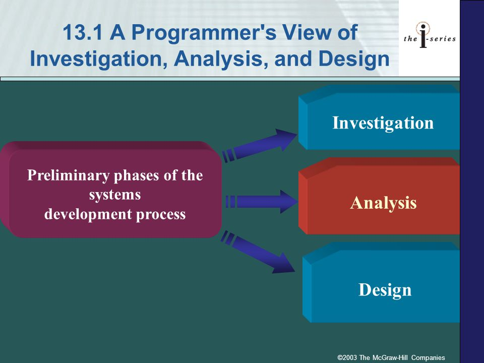 ©2003 The McGraw-Hill Companies 13.1 A Programmer s View of Investigation, Analysis, and Design Investigation Analysis Preliminary phases of the systems development process Design