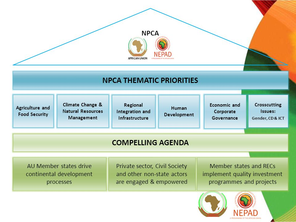 NPCA NPCA THEMATIC PRIORITIES Agriculture and Food Security Climate Change & Natural Resources Management Regional Integration and Infrastructure Human Development Economic and Corporate Governance COMPELLING AGENDA Member states and RECs implement quality investment programmes and projects Private sector, Civil Society and other non-state actors are engaged & empowered AU Member states drive continental development processes Crosscutting Issues: Gender, CD & ICT