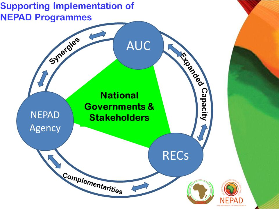 Supporting Implementation of NEPAD Programmes National Governments & Stakeholders Synergies Expanded Complementarities Capacity AUC NEPAD Agency RECs