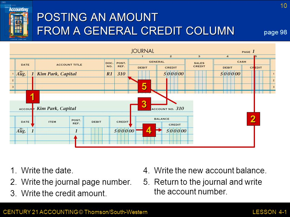 CENTURY 21 ACCOUNTING © Thomson/South-Western 10 LESSON 4-1 POSTING AN AMOUNT FROM A GENERAL CREDIT COLUMN page Write the date.4.Write the new account balance.