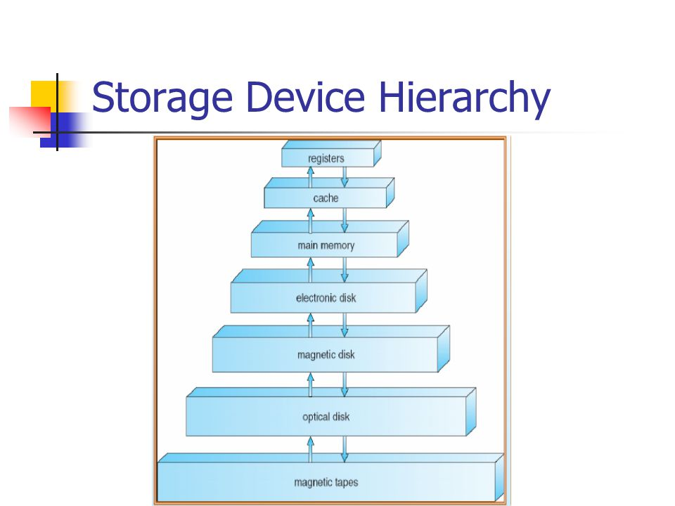 Storage Device Hierarchy