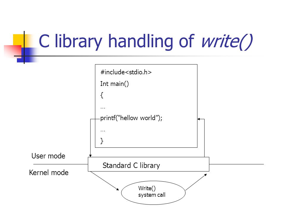 C library handling of write() #include Int main() { … printf( hellow world ); … } Standard C library User mode Kernel mode Write() system call
