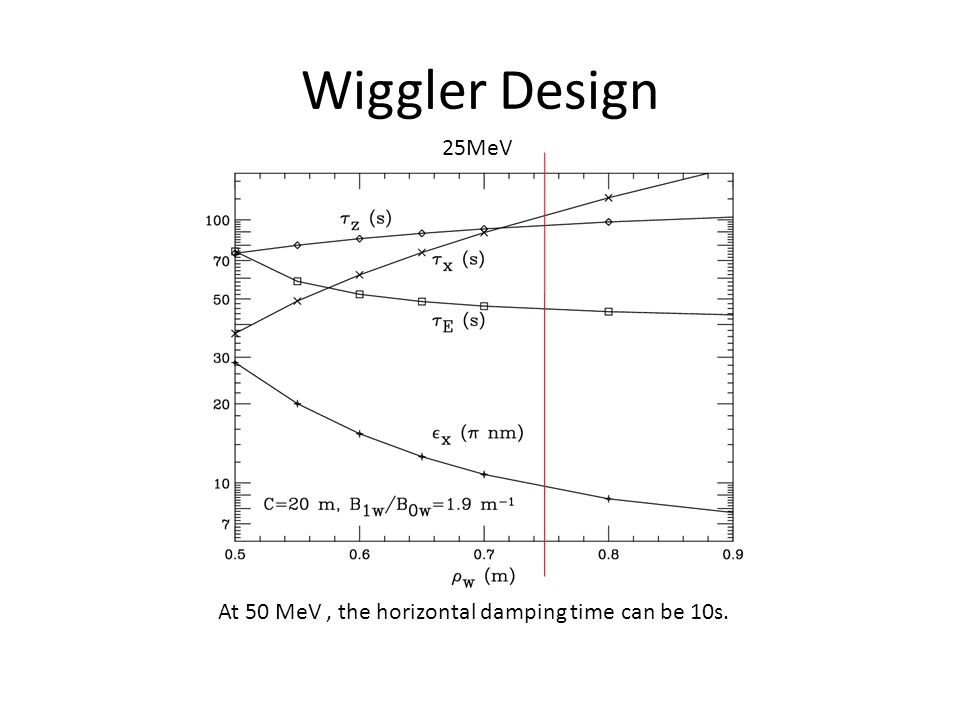 Wiggler Design 25MeV At 50 MeV, the horizontal damping time can be 10s.