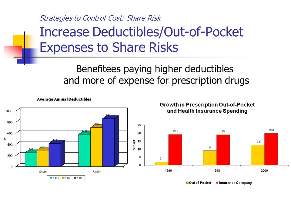 Strategies to Control Cost: Share Risk Increase Deductibles/Out-of-Pocket Expenses to Share Risks Benefitees paying higher deductibles and more of expense for prescription drugs