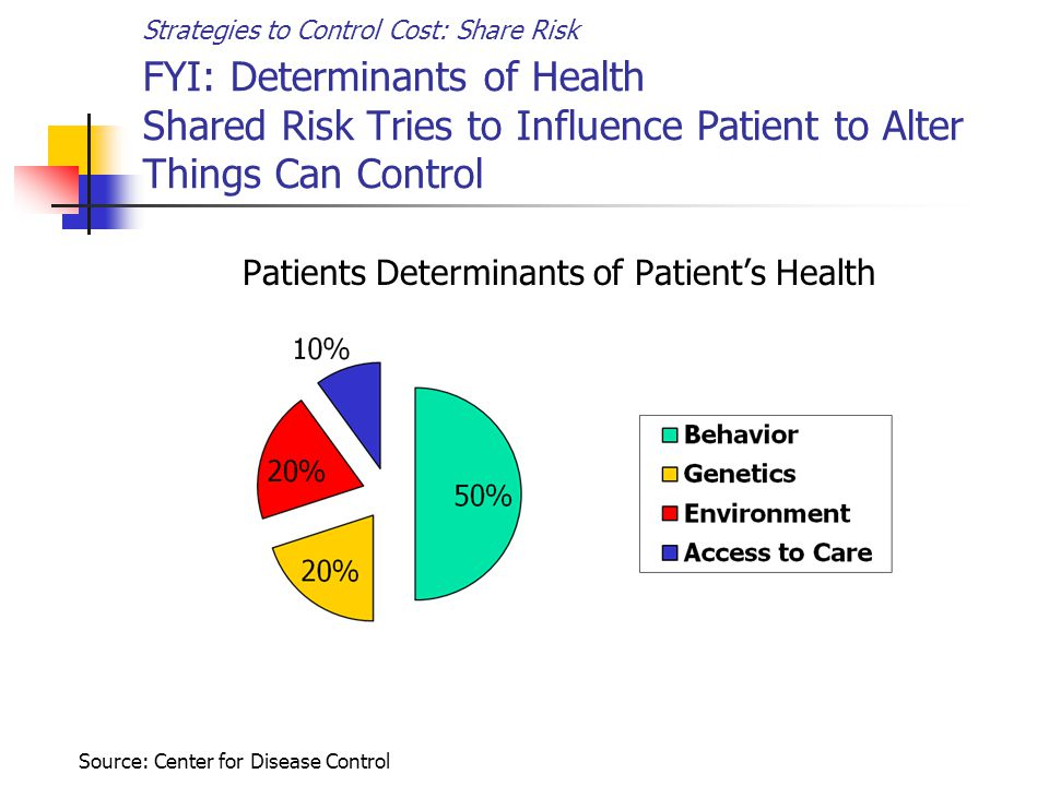 Strategies to Control Cost: Share Risk FYI: Determinants of Health Shared Risk Tries to Influence Patient to Alter Things Can Control Patients Determinants of Patient's Health Source: Center for Disease Control