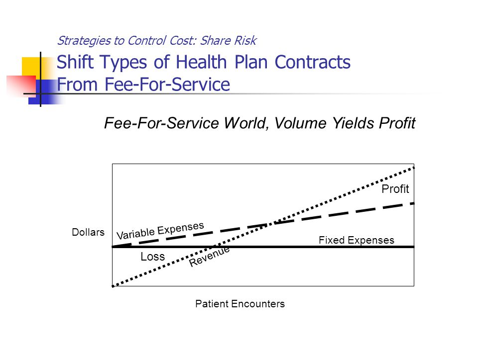 Strategies to Control Cost: Share Risk Shift Types of Health Plan Contracts From Fee-For-Service Profit Revenue Fixed Expenses Variable Expenses Dollars Patient Encounters Fee-For-Service World, Volume Yields Profit Loss