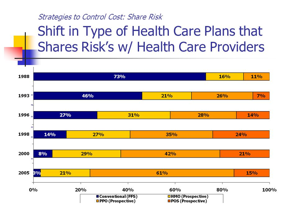 Strategies to Control Cost: Share Risk Shift in Type of Health Care Plans that Shares Risk's w/ Health Care Providers * * * * * *
