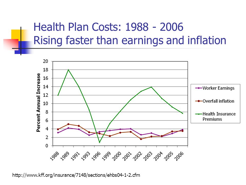 Health Plan Costs: Rising faster than earnings and inflation