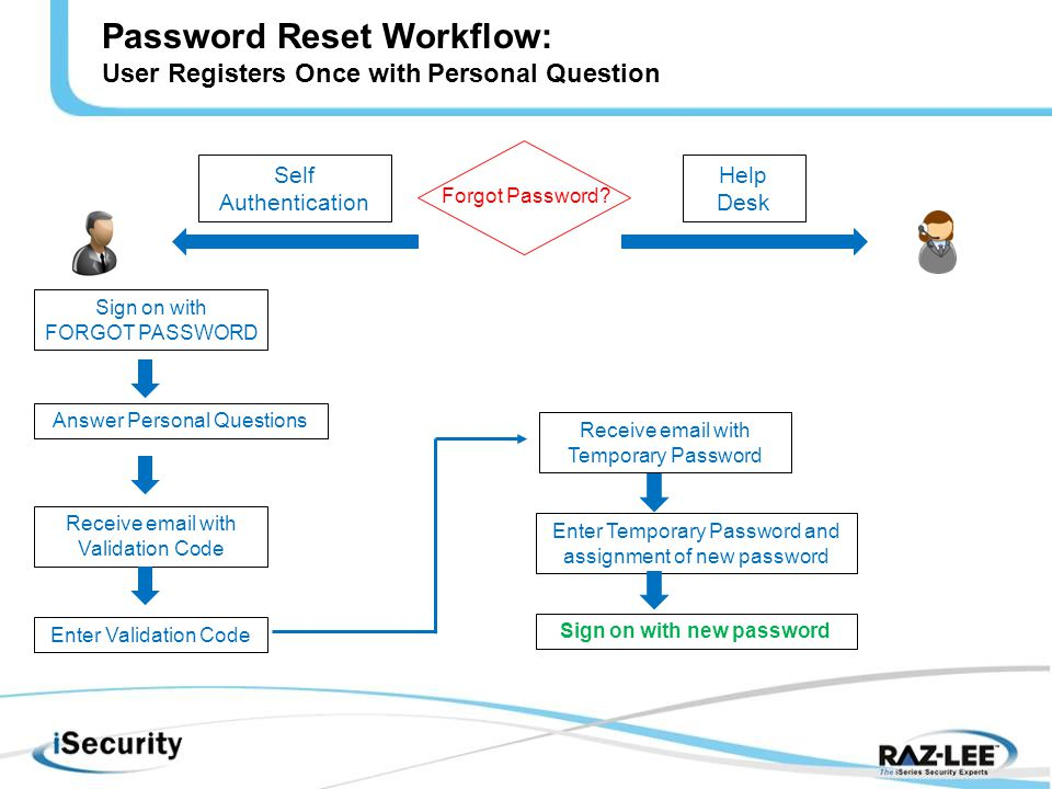 Password Reset Workflow: User Registers Once with Personal Question Self Authentication Help Desk Sign on with FORGOT PASSWORD Answer Personal Questions Receive  with Validation Code Enter Validation Code Enter Temporary Password and assignment of new password Receive  with Temporary Password Sign on with new password Forgot Password