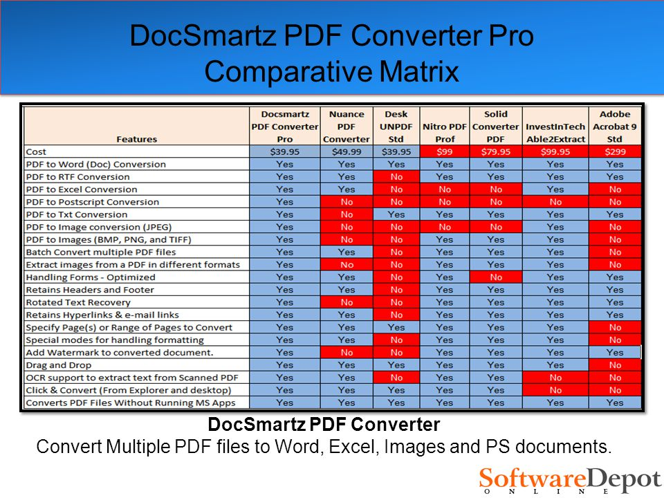 DocSmartz PDF Converter Pro Comparative Matrix DocSmartz PDF Converter Convert Multiple PDF files to Word, Excel, Images and PS documents.