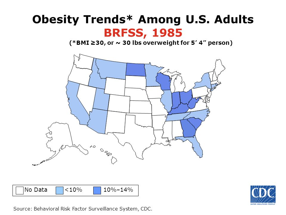 obesity overweight and health care providers