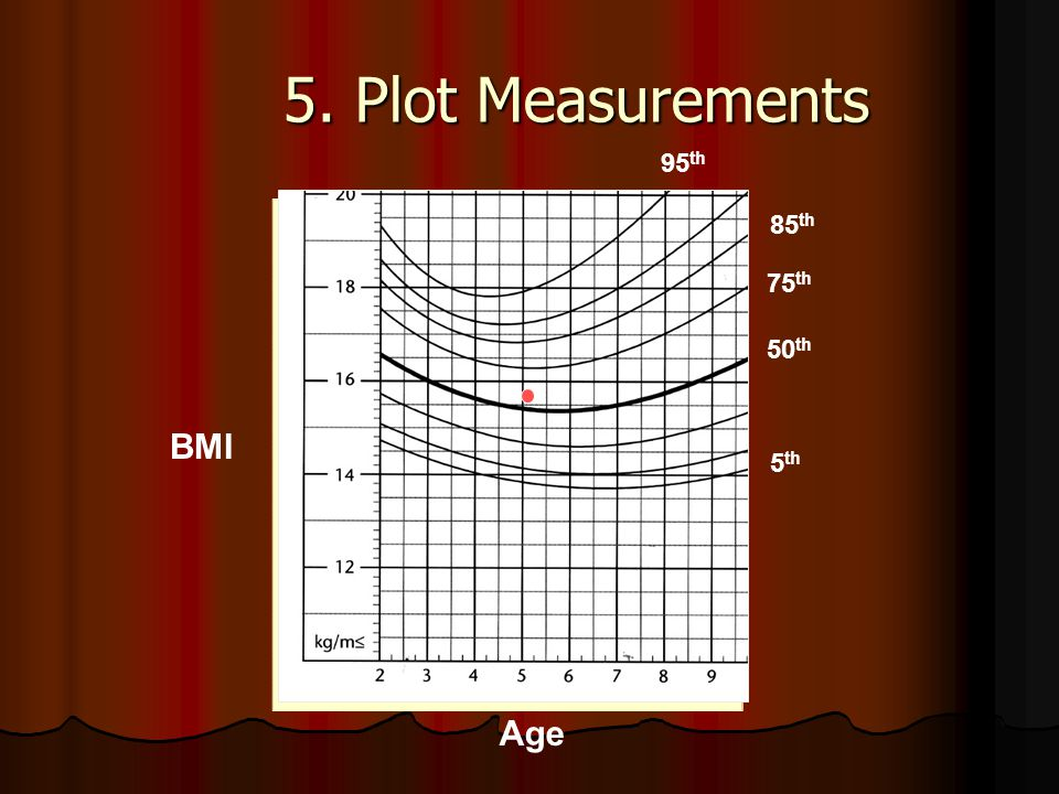 5. Plot Measurements Age BMI 50 th 75 th 85 th 5 th 95 th