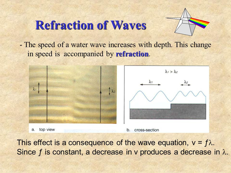 Reflection of Waves reflected A travelling wave is reflected when it hits a barrier.