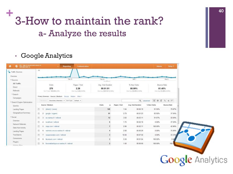+ 3-How to maintain the rank a- Analyze the results Google Analytics 40