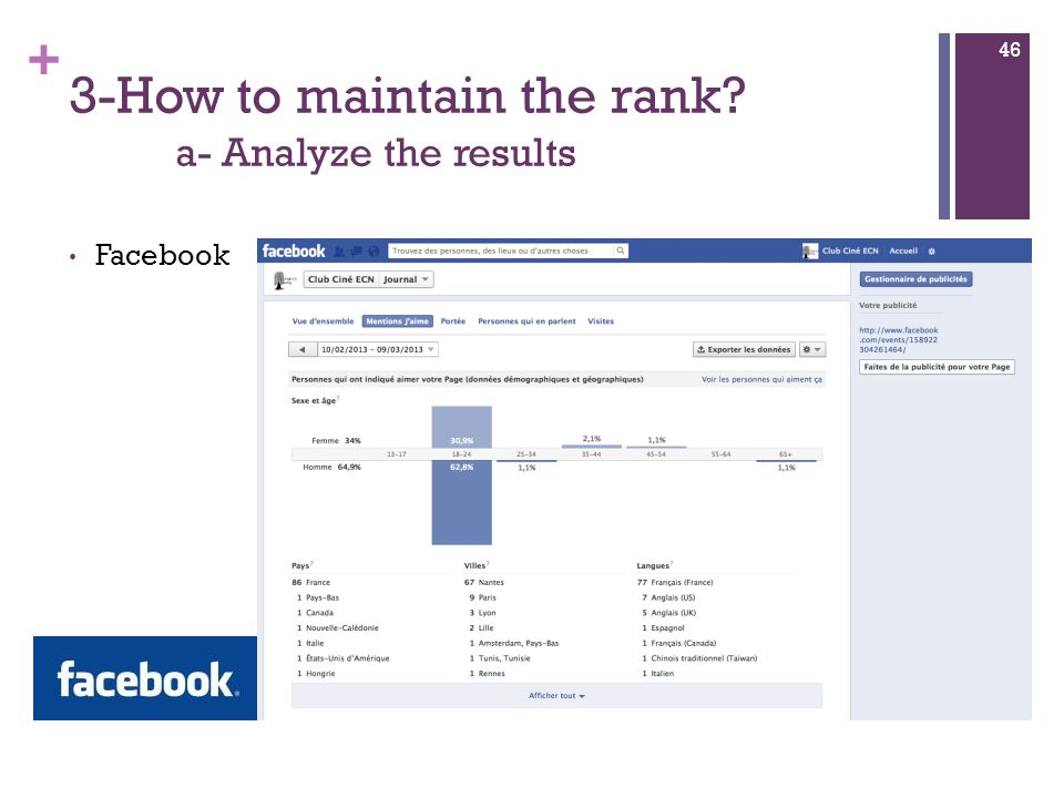 + 3-How to maintain the rank a- Analyze the results Facebook 46