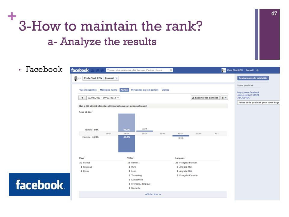 + 3-How to maintain the rank a- Analyze the results Facebook 47