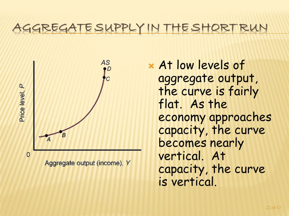  At low levels of aggregate output, the curve is fairly flat.