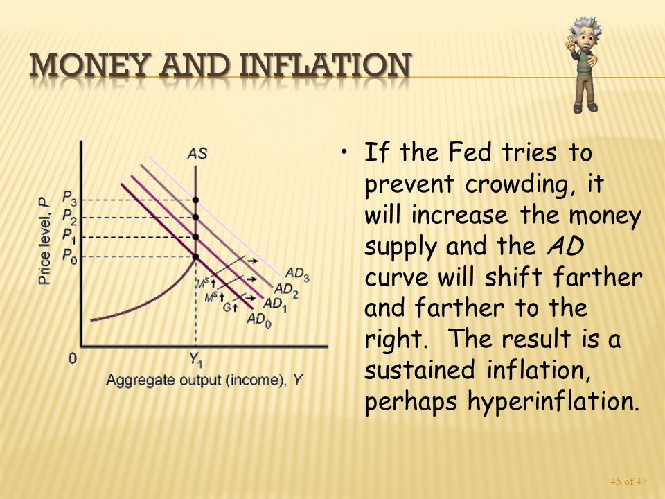 46 of 47 If the Fed tries to prevent crowding, it will increase the money supply and the AD curve will shift farther and farther to the right.