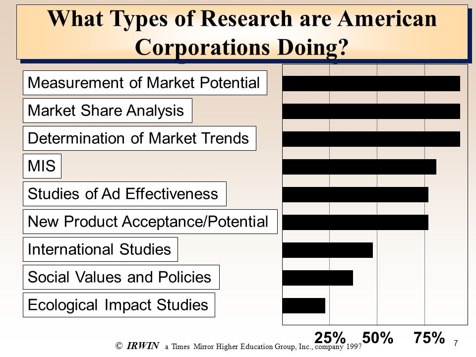 7 ©IRWIN a Times Mirror Higher Education Group, Inc., company 1997 What Types of Research are American Corporations Doing.