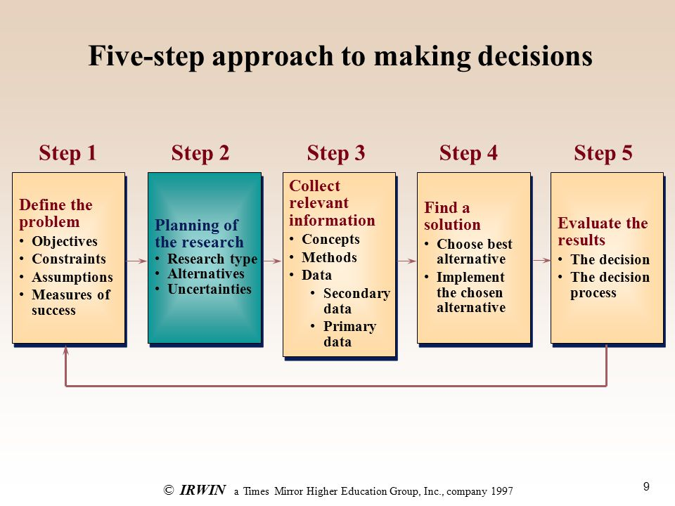 9 ©IRWIN a Times Mirror Higher Education Group, Inc., company 1997 Five-step approach to making decisions Define the problem Objectives Constraints Assumptions Measures of success Define the problem Objectives Constraints Assumptions Measures of success Step 1 Planning of the research Research type Alternatives Uncertainties Planning of the research Research type Alternatives Uncertainties Collect relevant information Concepts Methods Data Secondary data Primary data Collect relevant information Concepts Methods Data Secondary data Primary data Find a solution Choose best alternative Implement the chosen alternative Find a solution Choose best alternative Implement the chosen alternative Evaluate the results The decision The decision process Evaluate the results The decision The decision process Step 2Step 3Step 4Step 5