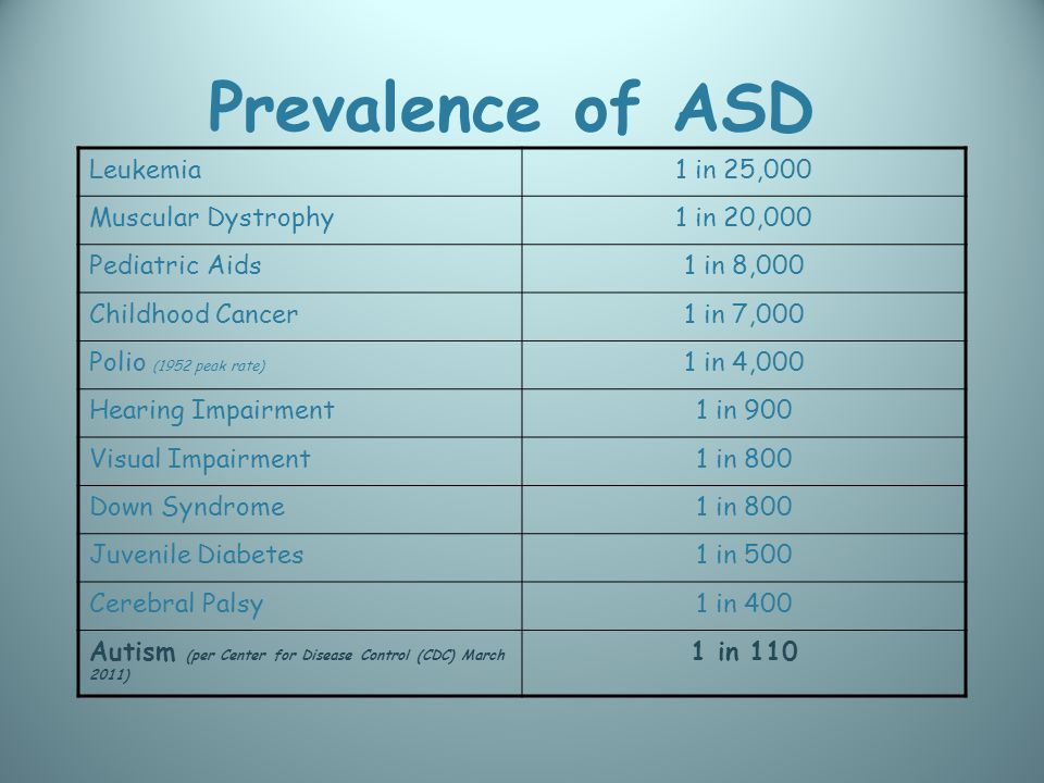 Prevalence of ASD Leukemia1 in 25,000 Muscular Dystrophy1 in 20,000 Pediatric Aids1 in 8,000 Childhood Cancer1 in 7,000 Polio (1952 peak rate) 1 in 4,000 Hearing Impairment1 in 900 Visual Impairment1 in 800 Down Syndrome1 in 800 Juvenile Diabetes1 in 500 Cerebral Palsy1 in 400 Autism (per Center for Disease Control (CDC) March 2011) 1 in 110