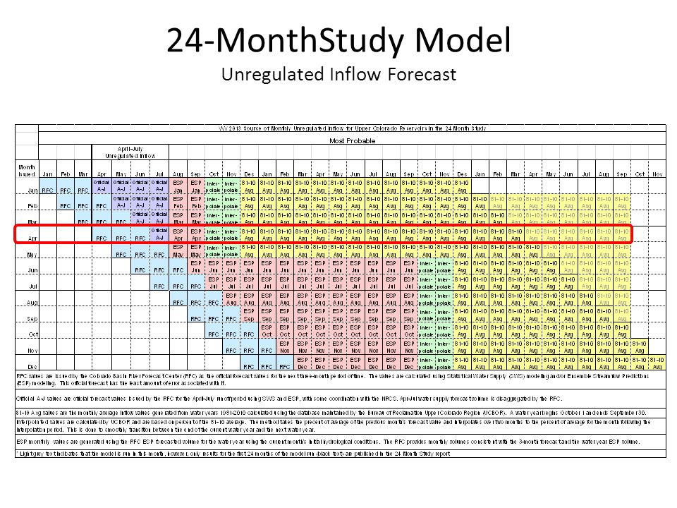 24-MonthStudy Model Unregulated Inflow Forecast Upper Basin Inflows and Model Run Duration (Most Probable) 16