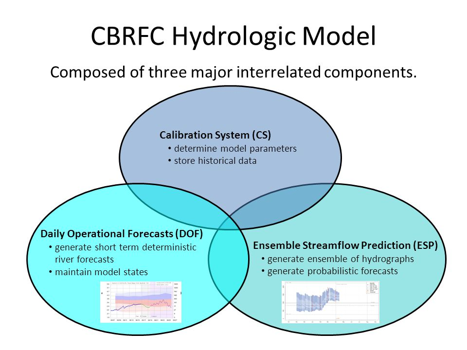 Ensemble Streamflow Prediction (ESP) generate ensemble of hydrographs generate probabilistic forecasts CBRFC Hydrologic Model Composed of three major interrelated components.