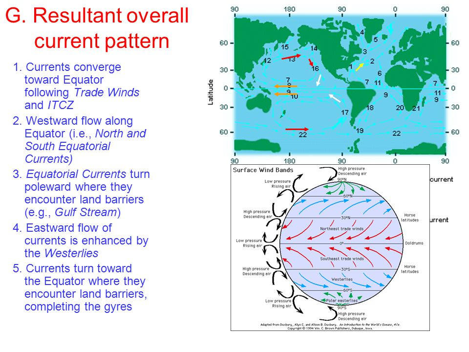 G. Resultant overall current pattern 1.