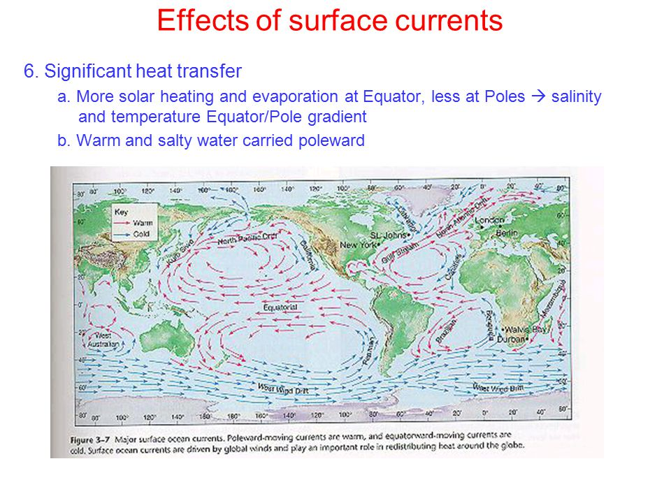 Effects of surface currents 6. Significant heat transfer a.