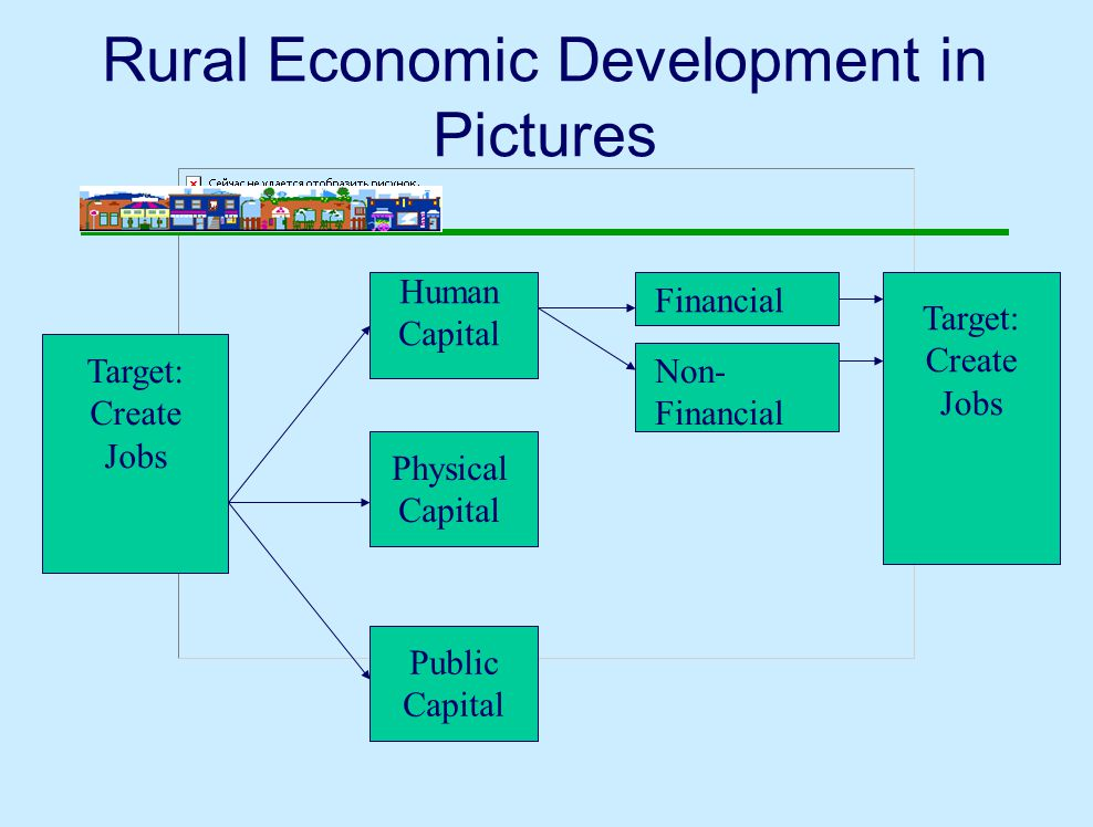 Rural Economic Development in Pictures Target: Create Jobs Human Capital Physical Capital Public Capital Financial Non- Financial Target: Create Jobs