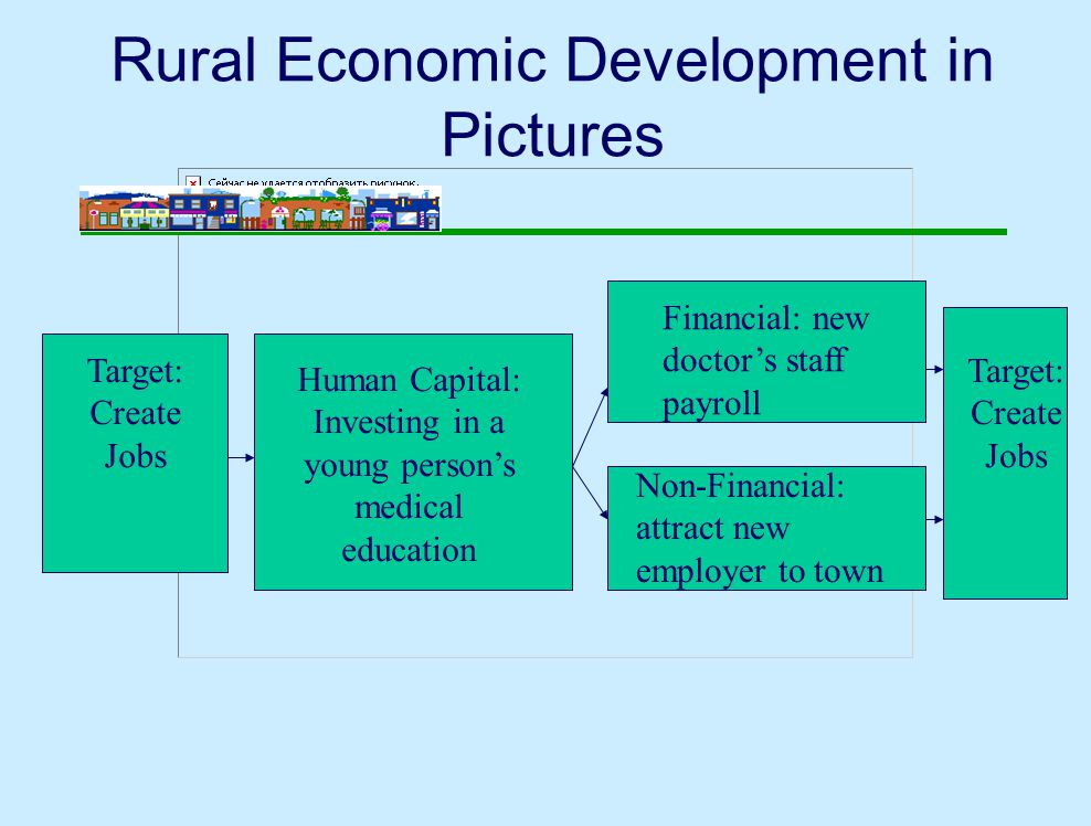 Rural Economic Development in Pictures Target: Create Jobs Human Capital: Investing in a young person's medical education Financial: new doctor's staff payroll Non-Financial: attract new employer to town Target: Create Jobs