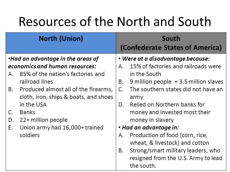 an analysis of the civil war and its consequences As the civil war drew to a close, the social, political and economic conditions within the rebellious southern states fueled discussion about how to restore them to the union this series of lesson plans will examine the nature and extent of some of these social, political and economic conditions.