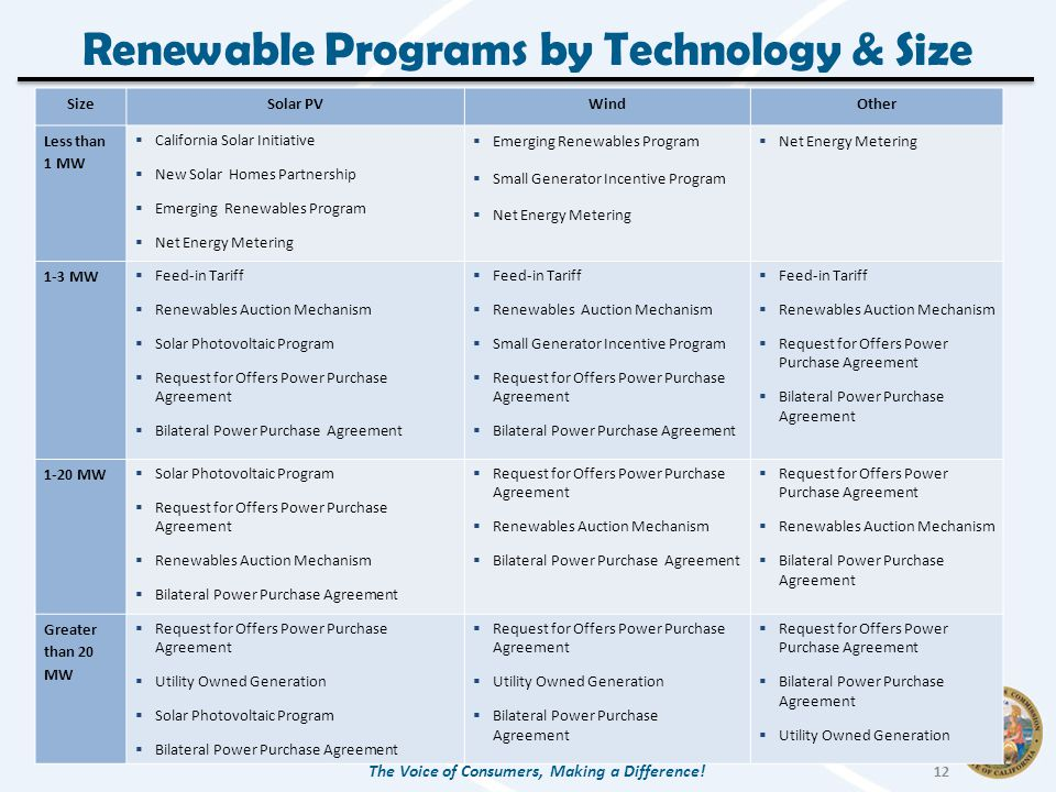 Renewable Programs by Technology & Size SizeSolar PVWindOther Less than 1 MW  California Solar Initiative  New Solar Homes Partnership  Emerging Renewables Program  Net Energy Metering  Emerging Renewables Program  Small Generator Incentive Program  Net Energy Metering 1-3 MW  Feed-in Tariff  Renewables Auction Mechanism  Solar Photovoltaic Program  Request for Offers Power Purchase Agreement  Bilateral Power Purchase Agreement  Feed-in Tariff  Renewables Auction Mechanism  Small Generator Incentive Program  Request for Offers Power Purchase Agreement  Bilateral Power Purchase Agreement  Feed-in Tariff  Renewables Auction Mechanism  Request for Offers Power Purchase Agreement  Bilateral Power Purchase Agreement 1-20 MW  Solar Photovoltaic Program  Request for Offers Power Purchase Agreement  Renewables Auction Mechanism  Bilateral Power Purchase Agreement  Request for Offers Power Purchase Agreement  Renewables Auction Mechanism  Bilateral Power Purchase Agreement  Request for Offers Power Purchase Agreement  Renewables Auction Mechanism  Bilateral Power Purchase Agreement Greater than 20 MW  Request for Offers Power Purchase Agreement  Utility Owned Generation  Solar Photovoltaic Program  Bilateral Power Purchase Agreement  Request for Offers Power Purchase Agreement  Utility Owned Generation  Bilateral Power Purchase Agreement  Request for Offers Power Purchase Agreement  Bilateral Power Purchase Agreement  Utility Owned Generation The Voice of Consumers, Making a Difference.