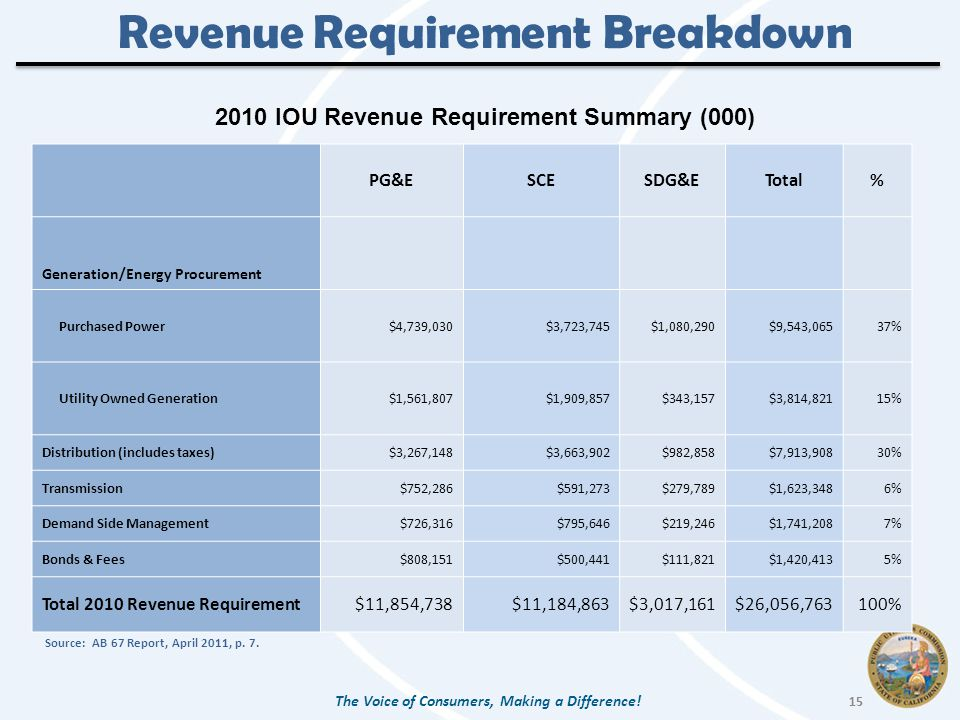Revenue Requirement Breakdown PG&ESCESDG&ETotal% Generation/Energy Procurement Purchased Power$4,739,030$3,723,745$1,080,290$9,543,06537% Utility Owned Generation$1,561,807$1,909,857$343,157$3,814,82115% Distribution (includes taxes)$3,267,148$3,663,902$982,858$7,913,90830% Transmission$752,286$591,273$279,789$1,623,3486% Demand Side Management$726,316$795,646$219,246$1,741,2087% Bonds & Fees$808,151$500,441$111,821$1,420,4135% Total 2010 Revenue Requirement$11,854,738$11,184,863$3,017,161$26,056,763100% The Voice of Consumers, Making a Difference.