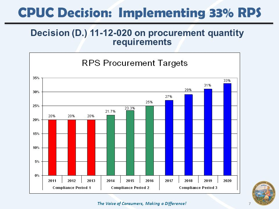 CPUC Decision: Implementing 33% RPS Decision (D.) on procurement quantity requirements The Voice of Consumers, Making a Difference.