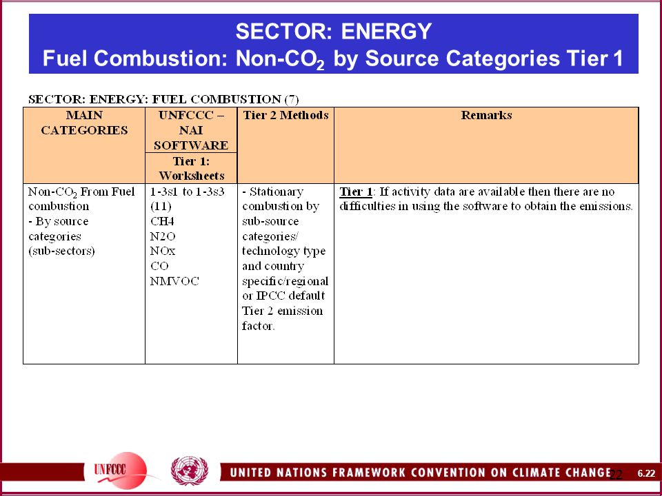 SECTOR: ENERGY Fuel Combustion: Non-CO 2 by Source Categories Tier 1