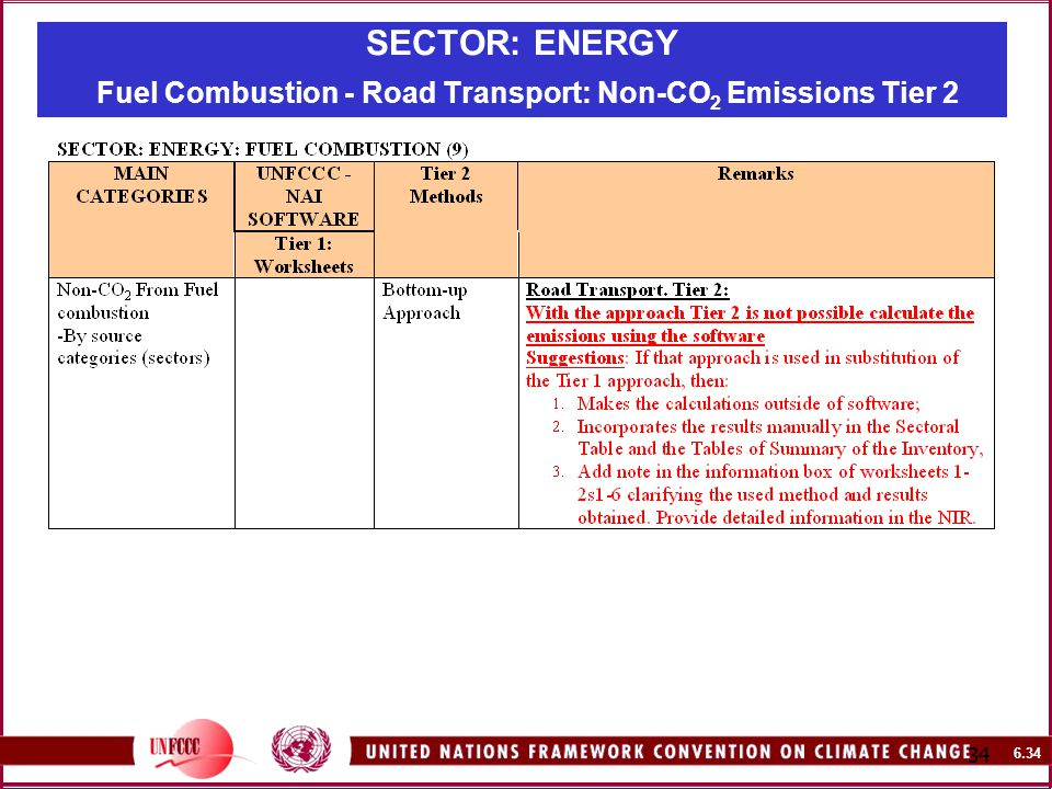 SECTOR: ENERGY Fuel Combustion - Road Transport: Non-CO 2 Emissions Tier 2