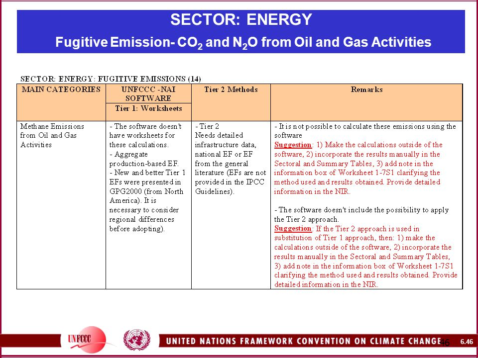 SECTOR: ENERGY Fugitive Emission- CO 2 and N 2 O from Oil and Gas Activities
