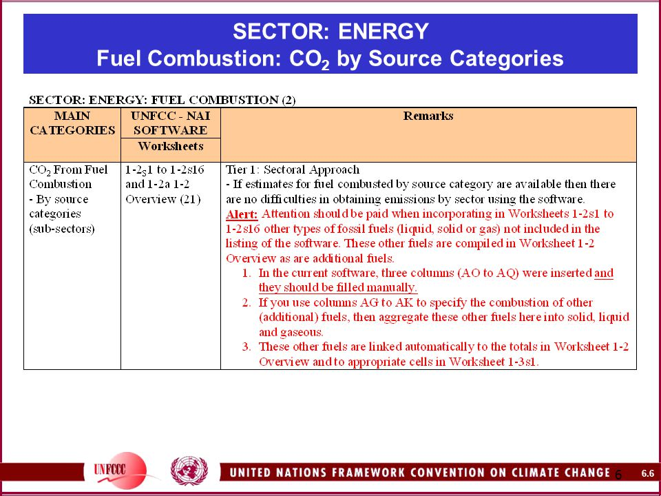 6.6 6 SECTOR: ENERGY Fuel Combustion: CO 2 by Source Categories