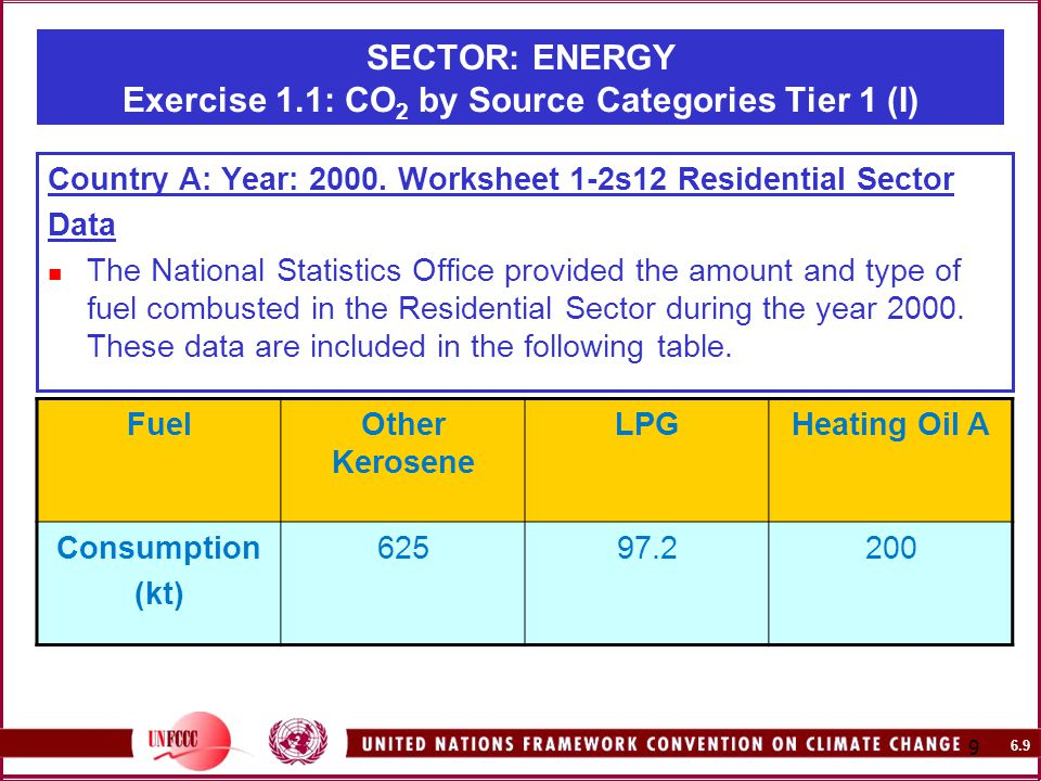 6.9 9 SECTOR: ENERGY Exercise 1.1: CO 2 by Source Categories Tier 1 (I) Country A: Year: 2000.