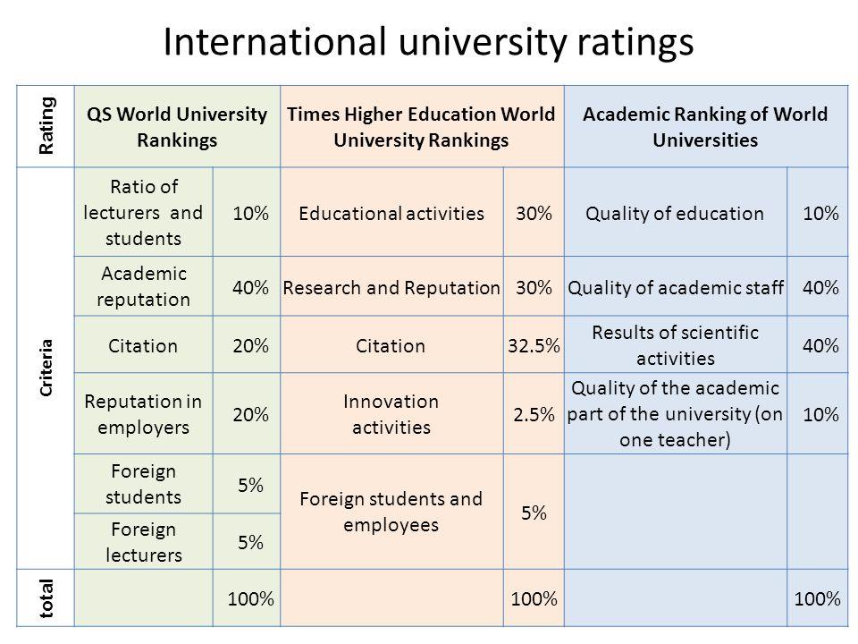 tōhoku university ranking