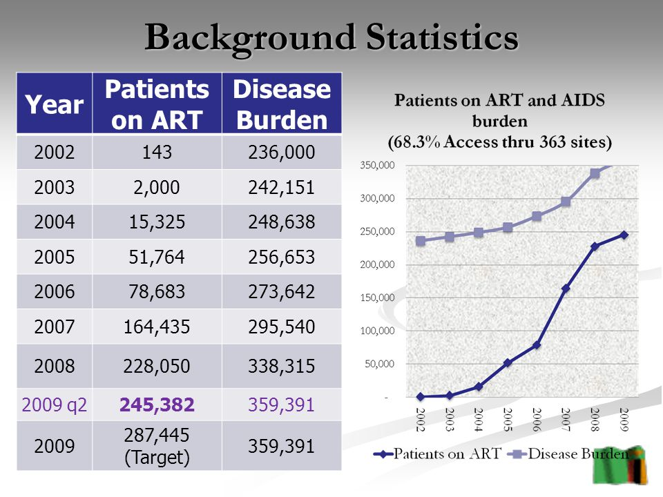 Background Statistics Year Patients on ART Disease Burden , ,000242, ,325248, ,764256, ,683273, ,435295, ,050338, q2245,382359, ,445 (Target) 359,391