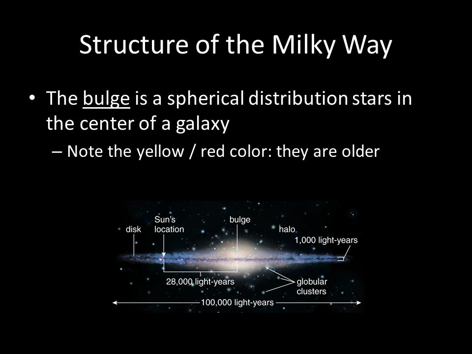 Structure of the Milky Way The bulge is a spherical distribution stars in the center of a galaxy – Note the yellow / red color: they are older