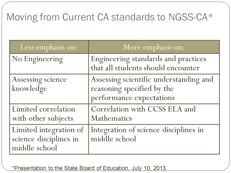 Less emphasis on:More emphasis on: No Engineering Engineering standards and practices that all students should encounter Assessing science knowledge Assessing scientific understanding and reasoning specified by the performance expectations Limited correlation with other subjects Correlation with CCSS ELA and Mathematics Limited integration of science disciplines in middle school Integration of science disciplines in middle school *Presentation to the State Board of Education, July 10, 2013