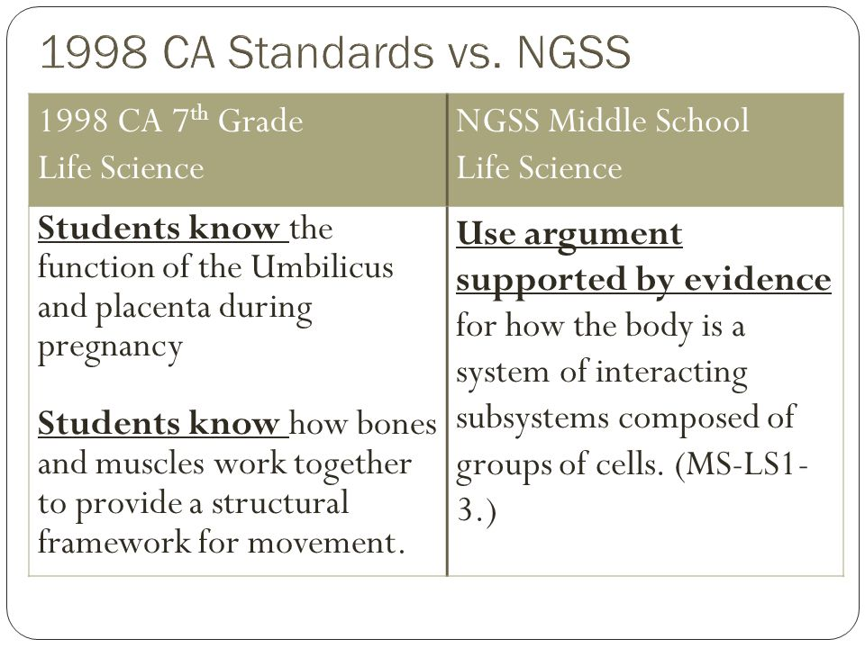 1998 CA 7 th Grade Life Science NGSS Middle School Life Science Students know the function of the Umbilicus and placenta during pregnancy Students know how bones and muscles work together to provide a structural framework for movement.
