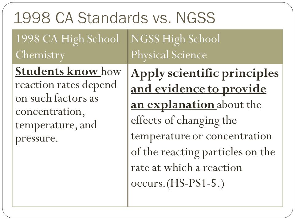 1998 CA High School Chemistry NGSS High School Physical Science Students know how reaction rates depend on such factors as concentration, temperature, and pressure.