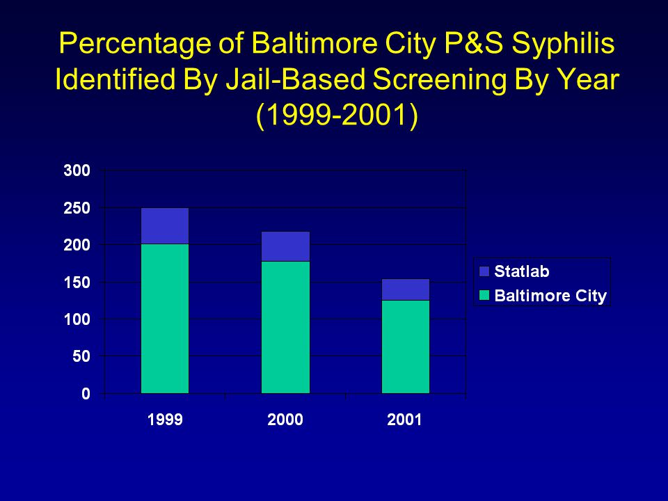 Percentage of Baltimore City P&S Syphilis Identified By Jail-Based Screening By Year ( )