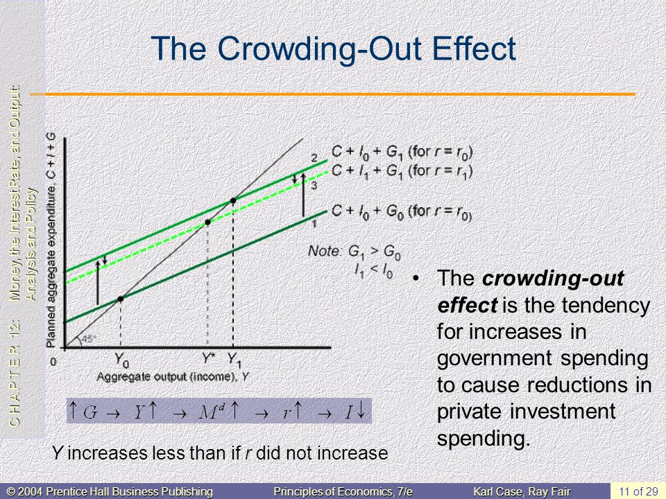 C H A P T E R 12: Money, the Interest Rate, and Output: Analysis and Policy © 2004 Prentice Hall Business PublishingPrinciples of Economics, 7/eKarl Case, Ray Fair 11 of 29 The Crowding-Out Effect The crowding-out effect is the tendency for increases in government spending to cause reductions in private investment spending.