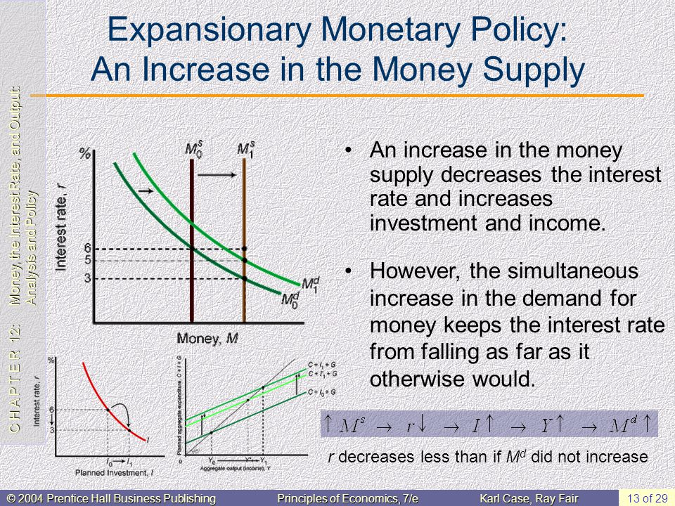 C H A P T E R 12: Money, the Interest Rate, and Output: Analysis and Policy © 2004 Prentice Hall Business PublishingPrinciples of Economics, 7/eKarl Case, Ray Fair 13 of 29 Expansionary Monetary Policy: An Increase in the Money Supply An increase in the money supply decreases the interest rate and increases investment and income.