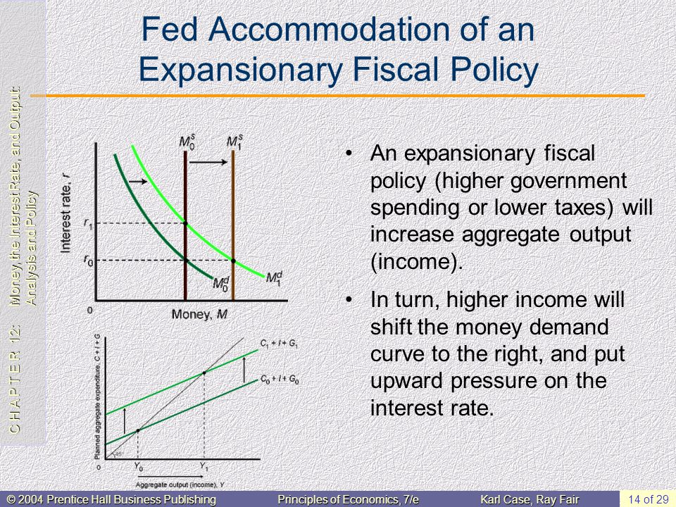 C H A P T E R 12: Money, the Interest Rate, and Output: Analysis and Policy © 2004 Prentice Hall Business PublishingPrinciples of Economics, 7/eKarl Case, Ray Fair 14 of 29 Fed Accommodation of an Expansionary Fiscal Policy An expansionary fiscal policy (higher government spending or lower taxes) will increase aggregate output (income).